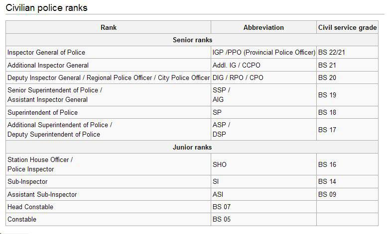 Law Enforcement Ranks >> Police Ranks National Police Academy